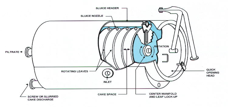 Horizontal Tank-Rotating Leaf Filter
